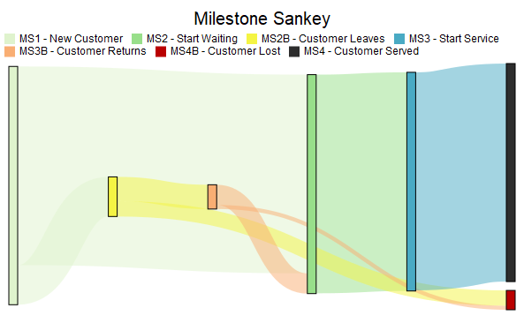 Fix vertical positions of the milestones in a Sankey diagram